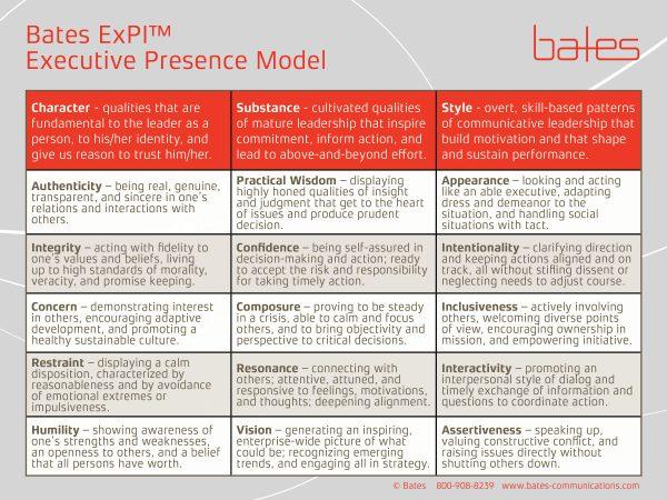 Bates Communication, EP Model
